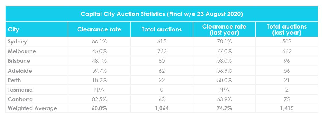 Mise à jour du marché immobilier d'août 2020 Taux de liquidation des enchères