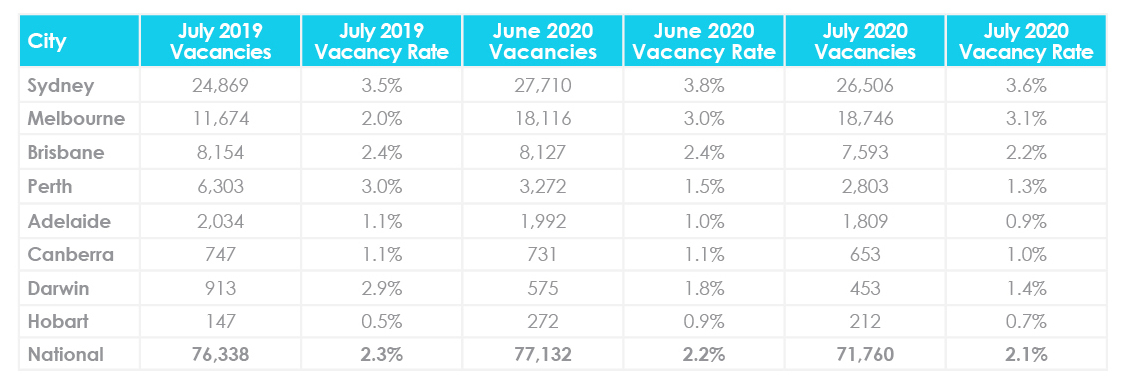 Mise à jour du marché immobilier d'août 2020 Taux de vacance