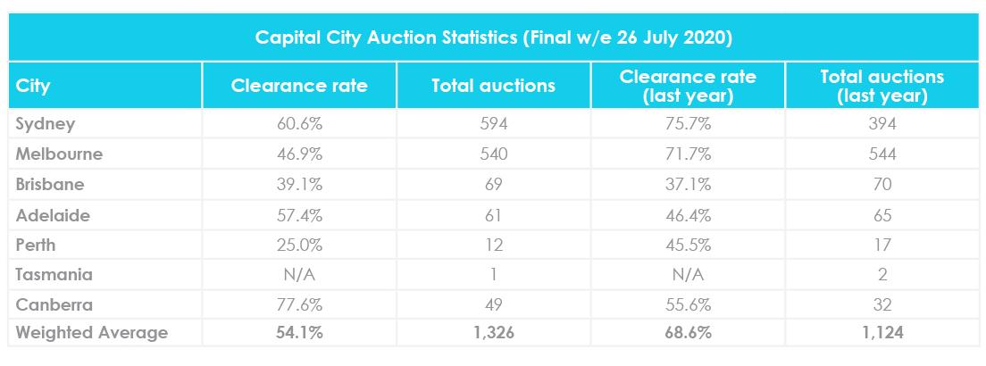 Taux de liquidation des enchères mise à jour du marché immobilier de juillet