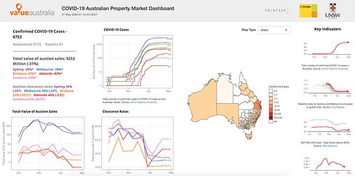 Mise à jour du marché immobilier d'avril COVID 19 Tableau de bord de la propriété australienne