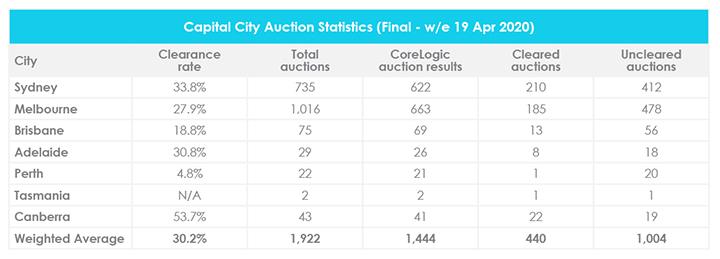 Avril Mise à jour sur le marché immobilier Taux de liquidation des enchères CoreLogic
