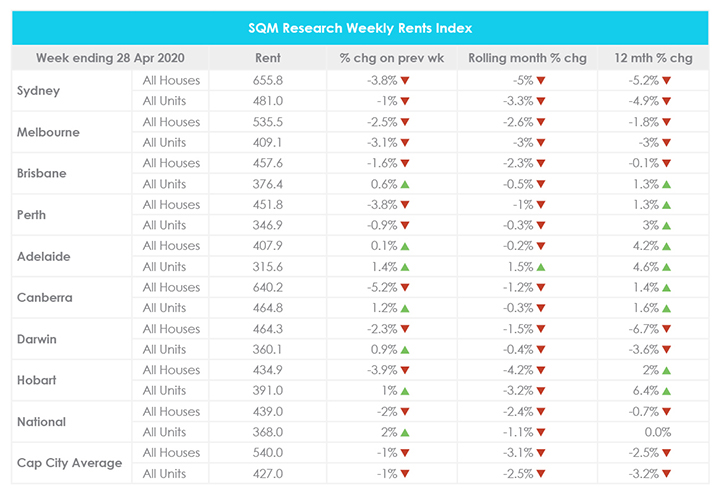Avril Mise à jour du marché immobilier SQM Research Weekly Rents