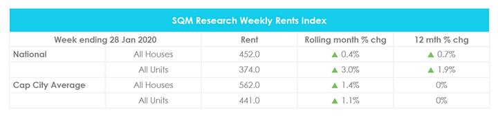 Mise à jour du marché immobilier en janvier Loyers