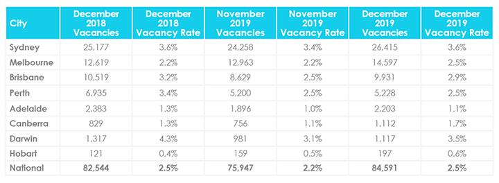 Mise à jour du marché immobilier de janvier sur les taux d'inoccupation