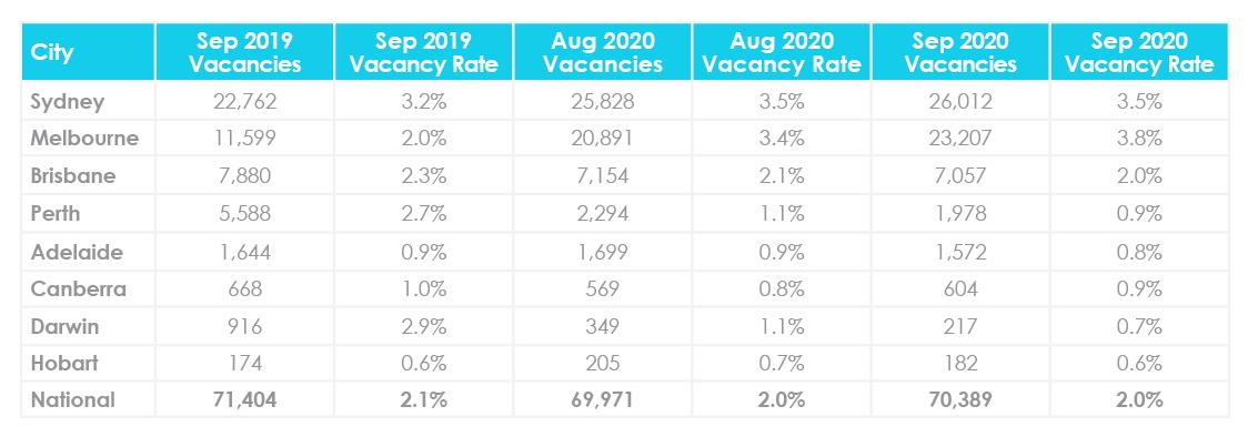Mise à jour du marché immobilier d'octobre 2020 Taux de vacance