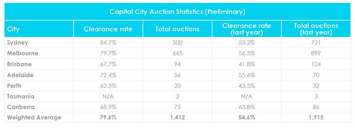 Mise à jour du marché immobilier en août Taux de liquidation aux enchères