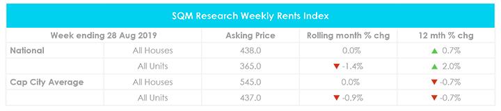 Valeurs locatives du mois d'août sur le marché immobilier