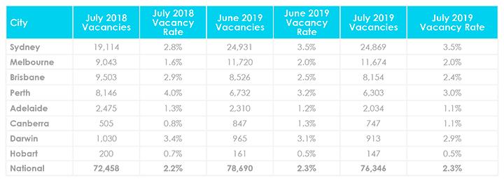 Mise à jour du marché immobilier d'août sur les taux d'inoccupation