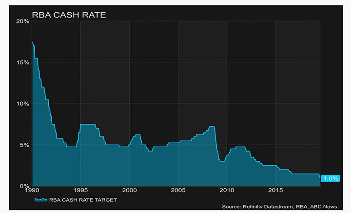 Mise à jour du marché immobilier de juillet sur le taux de trésorerie RBA