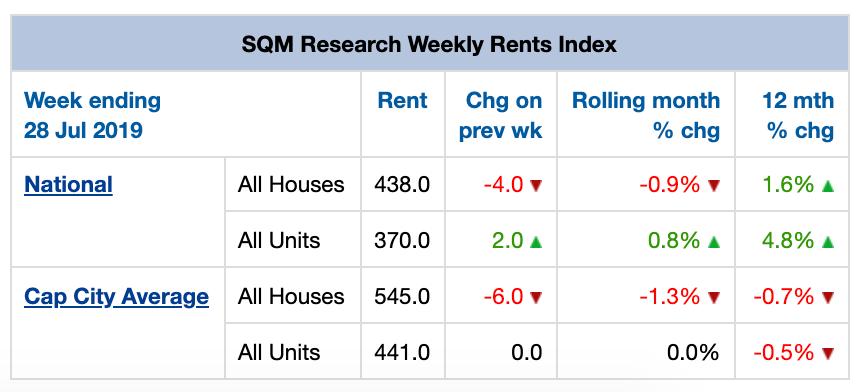 Mise à jour du marché immobilier de juillet Valeurs locatives