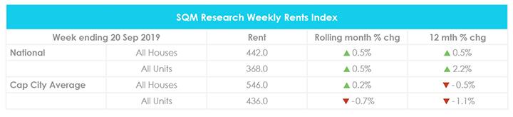 Mise à jour du marché immobilier de septembre Valeurs locatives