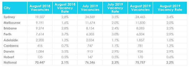 Mise à jour du marché immobilier de septembre sur les taux d'inoccupation