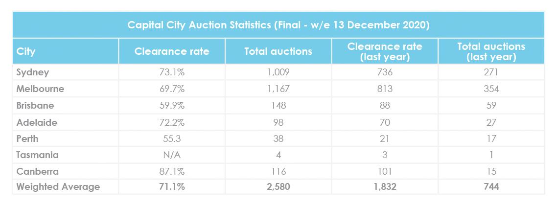 Mise à jour du marché immobilier de décembre sur les taux de liquidation des enchères