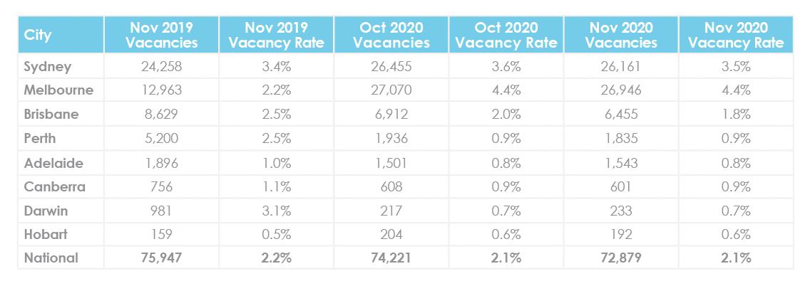 Mise à jour du marché immobilier en décembre sur les taux de vacance