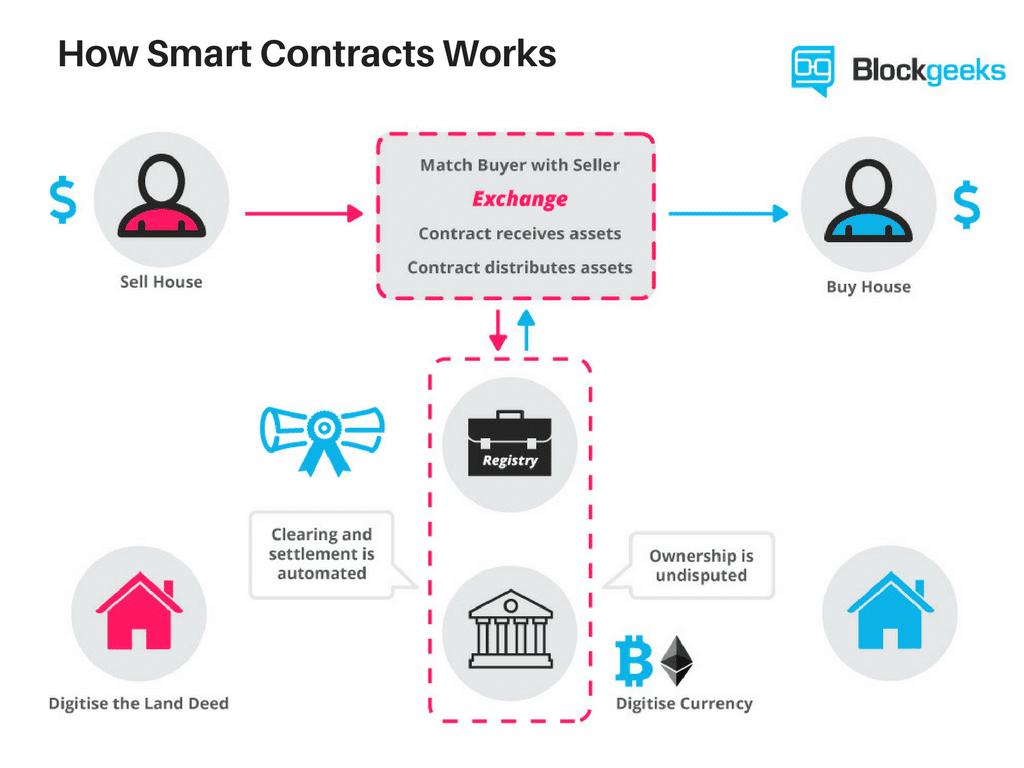 Fonctionnement des contrats intelligents BlockGeeks